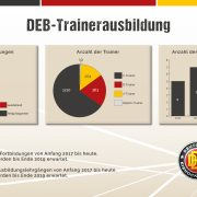 Die DEB-Trainerausbildung in Zahlen